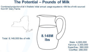 What the NYS dairy industry has been up to