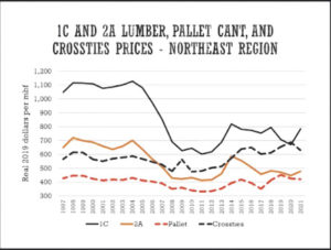 The northern hardwood resource: A market perspective
